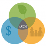 What's Your SROI? The Importance of Measuring Your Social Impact